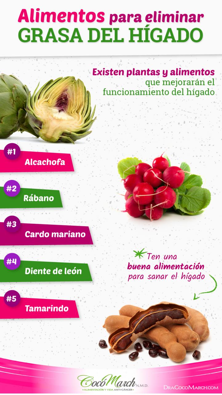 Cómo Curar El Hígado Graso En 7 Días | Coco March