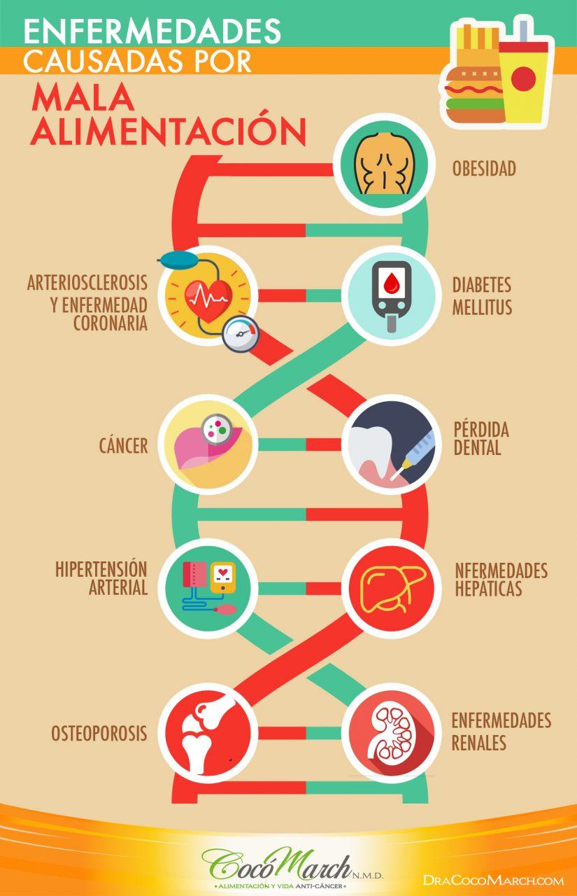 que enfermedades ocasiona la mala alimentacion