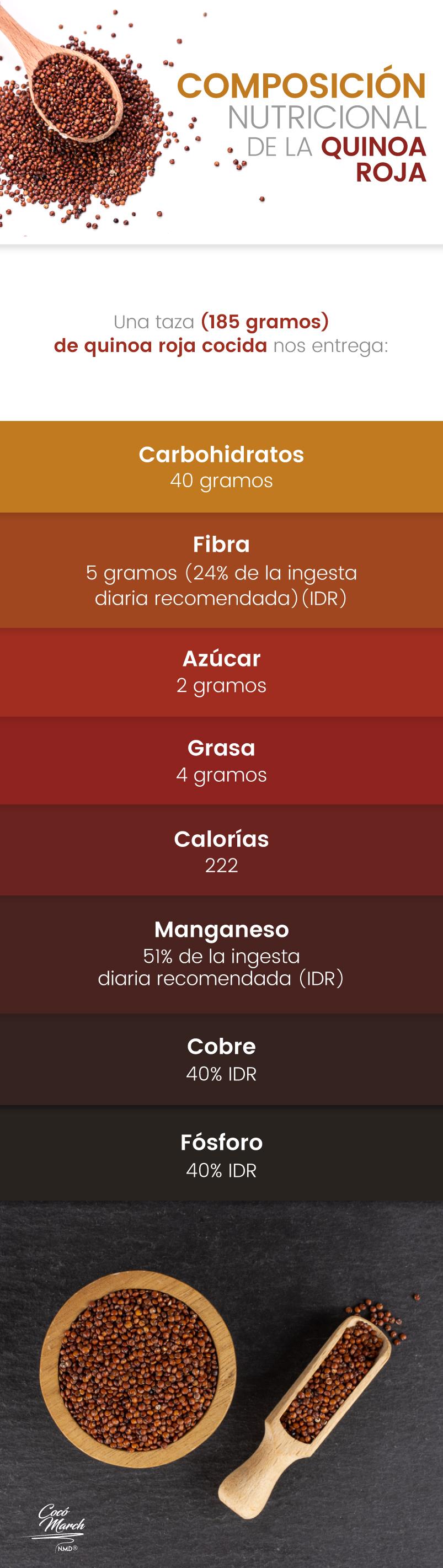 quinoa-roja-composicion-nutricional