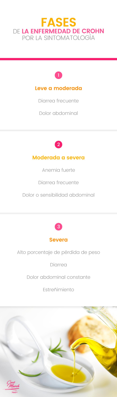 enfermedad-de-crohn-fases