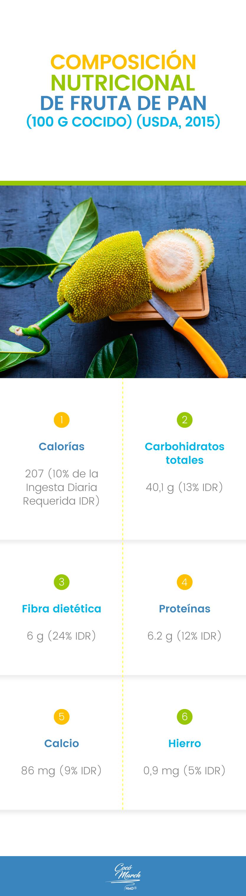 composicion-nutricional-de-la-fruta-de-pan
