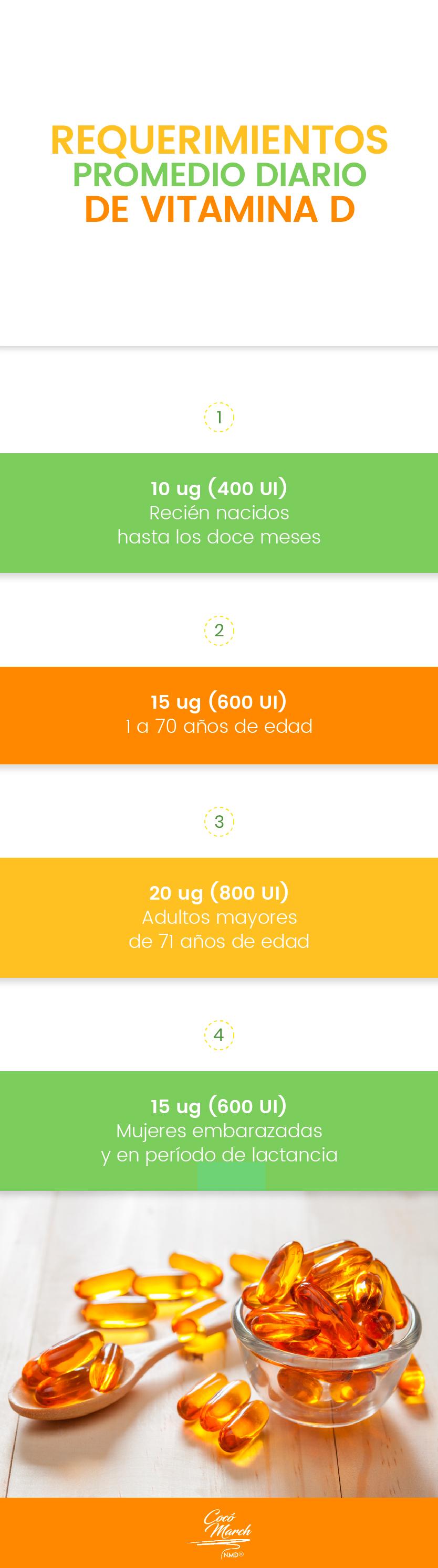 requerimientos-promedio-diario-de-vitamina-d